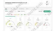 祝贺上海市XXXX运输集团公司通过EcoVadis网站在线数据提交审核验厂!